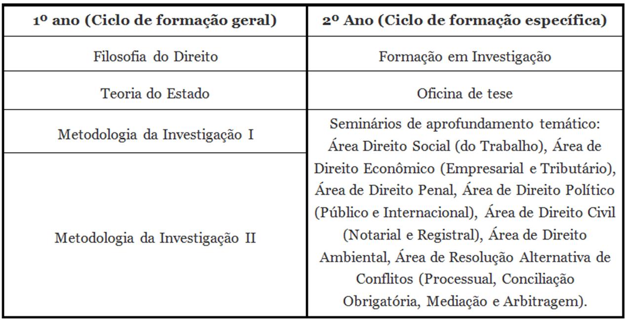 Plano de estudos - Doutorado em Ciências Jurídicas